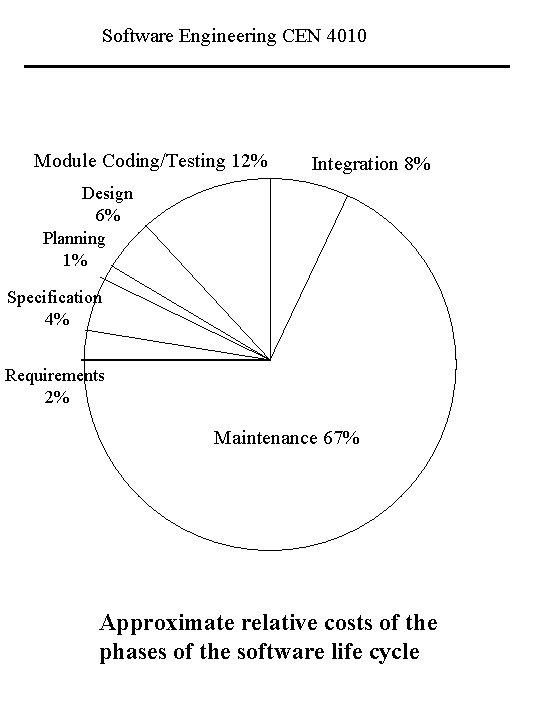 Software Engineering CEN 4010 Module Coding/Testing 12% Integration 8% Design 6% Planning 1% Specification