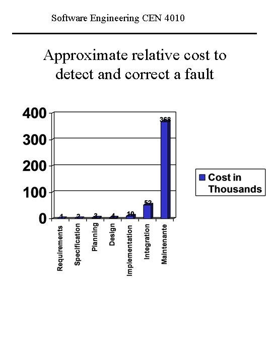 Software Engineering CEN 4010 Approximate relative cost to detect and correct a fault