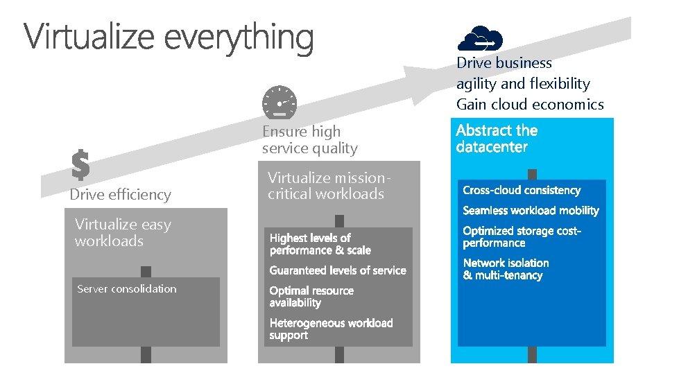 Drive business agility and flexibility Gain cloud economics Ensure high service quality Drive efficiency