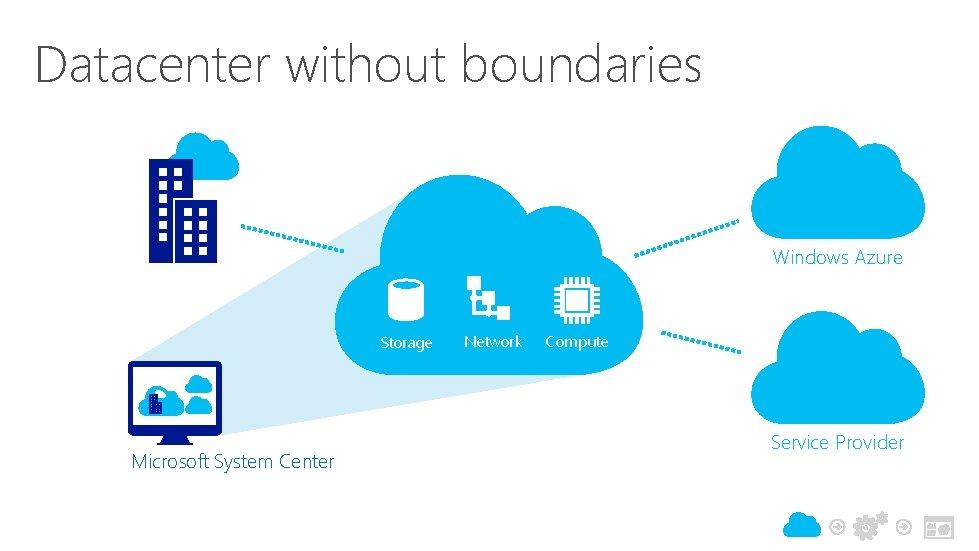 Datacenter without boundaries Windows Azure Storage Microsoft System Center Network Compute Service Provider