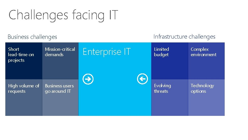 Challenges facing IT Infrastructure challenges Business challenges Short lead-time on projects Mission-critical demands High