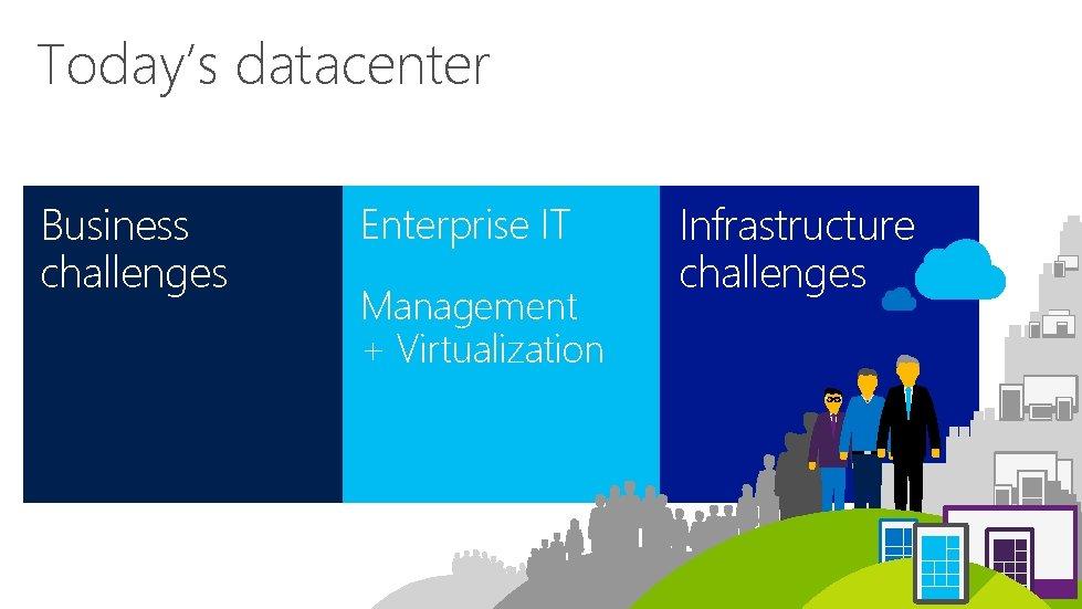 Today's datacenter Business challenges Enterprise IT Management + Virtualization Infrastructure challenges