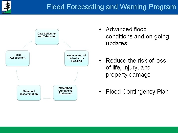 Flood Forecasting and Warning Program • Advanced flood conditions and on-going updates • Reduce