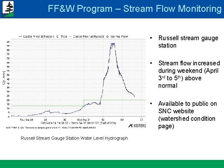 FF&W Program – Stream Flow Monitoring • Russell stream gauge station • Stream flow