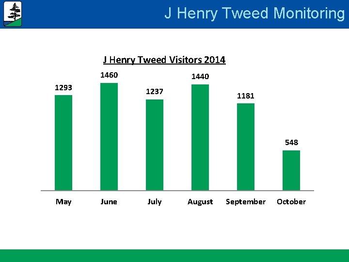 J Henry Tweed Monitoring J Henry Tweed Visitors 2014 1460 1293 1440 1237 1181