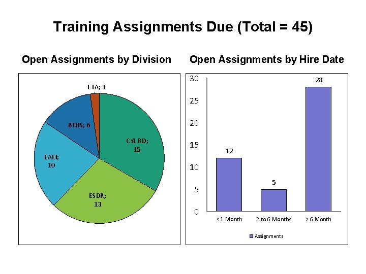 Training Assignments Due (Total = 45) Open Assignments by Division Open Assignments by Hire
