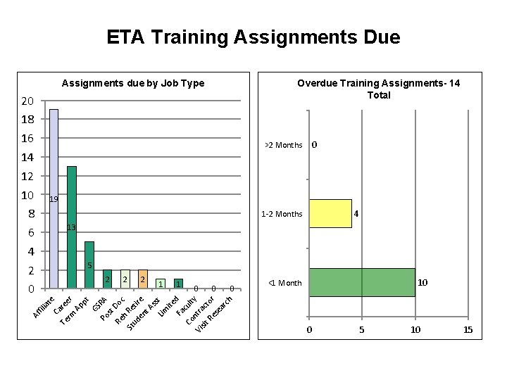 ETA Training Assignments Due Overdue Training Assignments- 14 Total Assignments due by Job Type