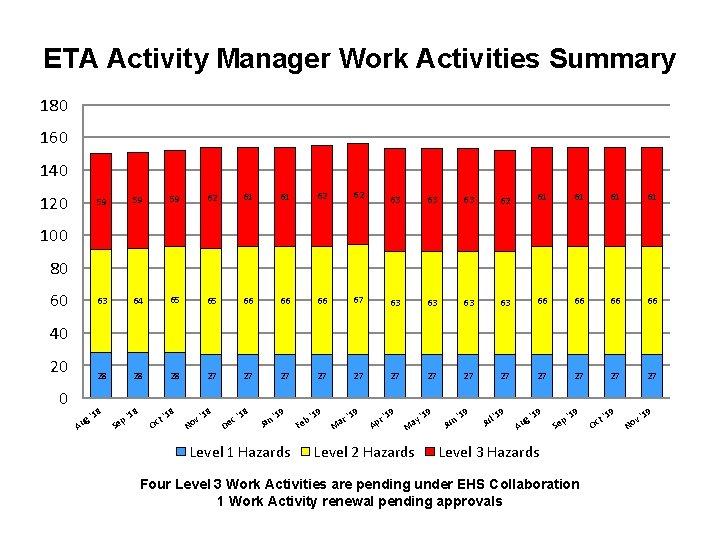 ETA Activity Manager Work Activities Summary 180 160 140 120 59 59 59 62