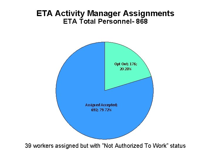 ETA Activity Manager Assignments ETA Total Personnel- 868 Opt Out; 176; 20. 28% Assigned