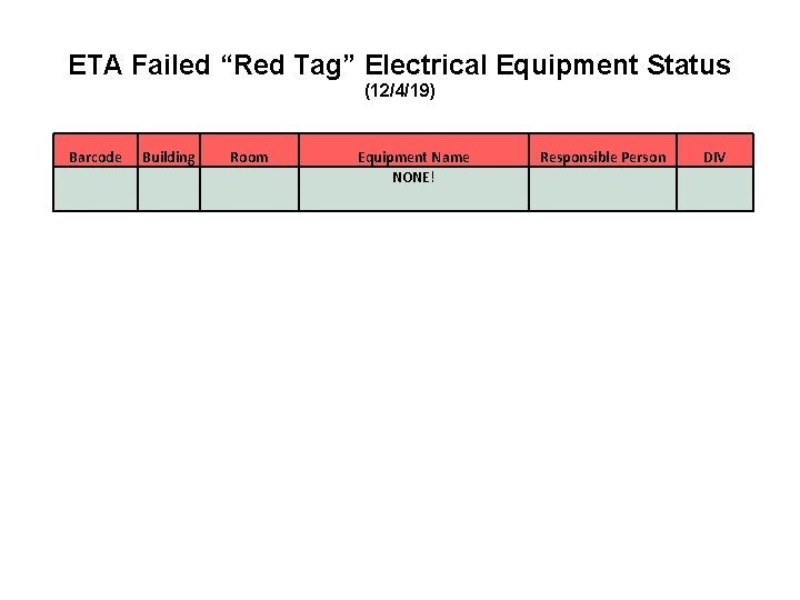 """ETA Failed """"Red Tag"""" Electrical Equipment Status (12/4/19) Barcode Building Room Equipment Name NONE!"""