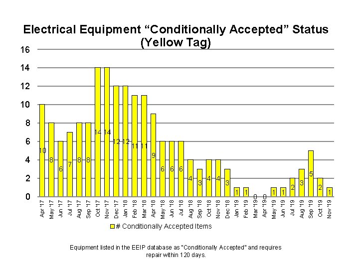 """Electrical Equipment """"Conditionally Accepted"""" Status (Yellow Tag) 16 14 12 10 8 14 14"""