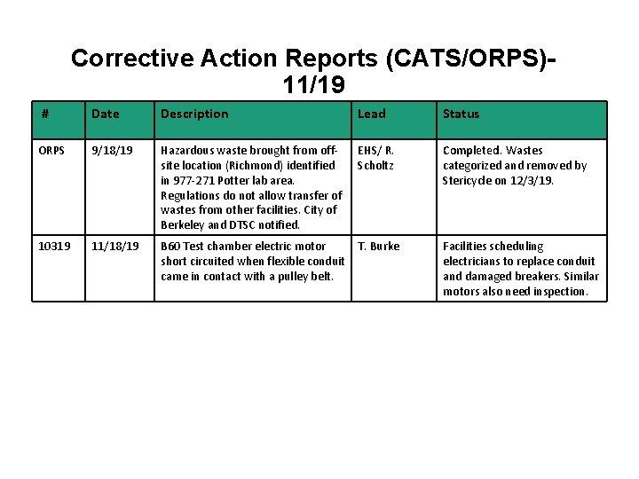 Corrective Action Reports (CATS/ORPS)11/19 # Date Description Lead Status ORPS 9/18/19 Hazardous waste brought