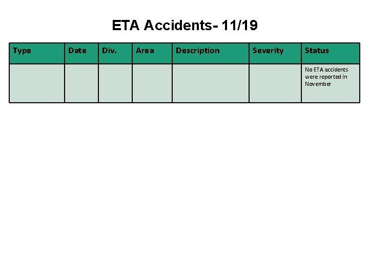 ETA Accidents- 11/19 Type Date Div. Area Description Severity Status No ETA accidents were
