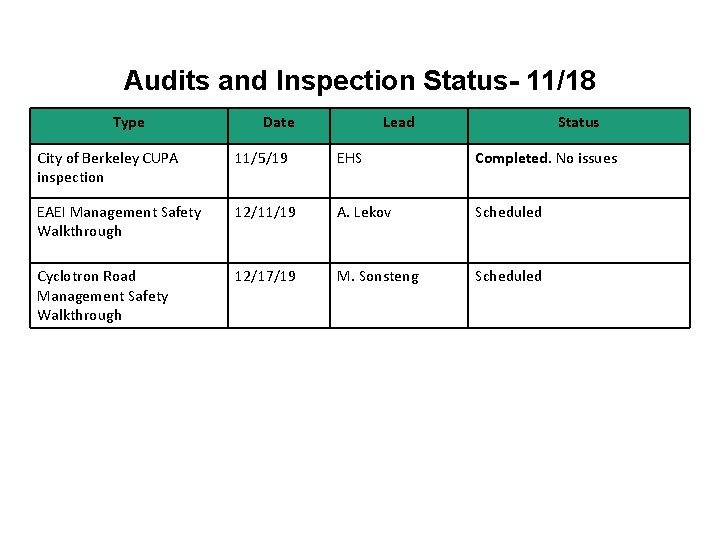 Audits and Inspection Status- 11/18 Type Date Lead Status City of Berkeley CUPA inspection