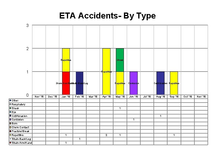ETA Accidents- By Type 3 2 Repetitive Shock 1 Repetitive Strain-Arm/Hand, Strain-Back/Leg 1 0