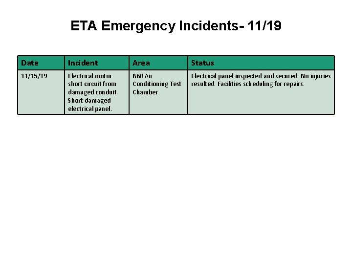 ETA Emergency Incidents- 11/19 Date Incident Area Status 11/15/19 Electrical motor short circuit from