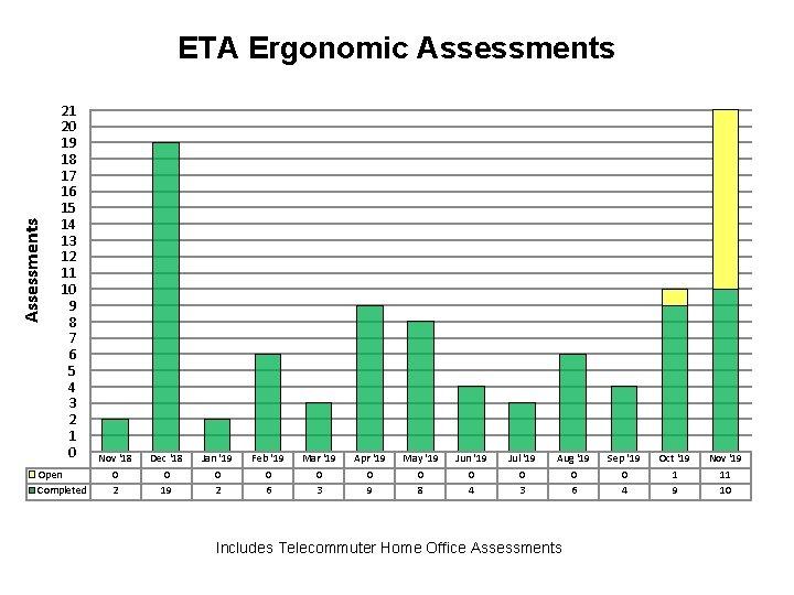 Assessments ETA Ergonomic Assessments 21 20 19 18 17 16 15 14 13 12