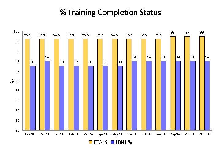 % Training Completion Status 100 98. 5 98. 5 99 99 98 96 94