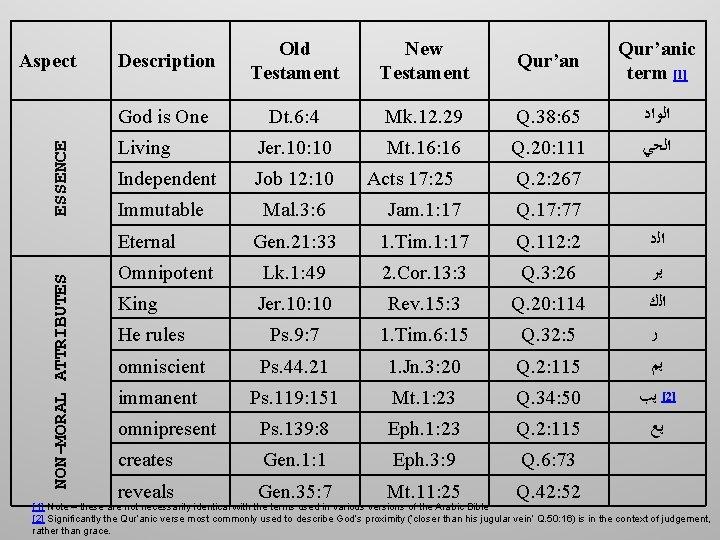 ESSENCE Aspect Description Old Testament New Testament Qur'anic term [1] God is One Dt.