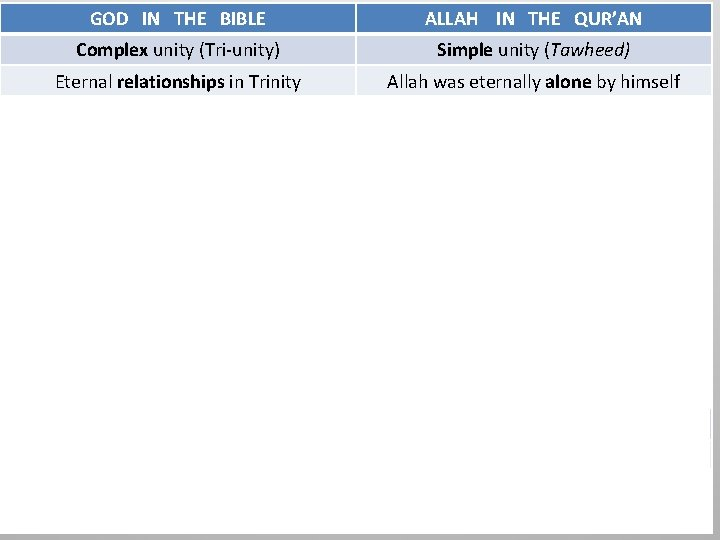 GOD IN THE BIBLE ALLAH IN THE QUR'AN Complex unity (Tri-unity) Simple unity (Tawheed)