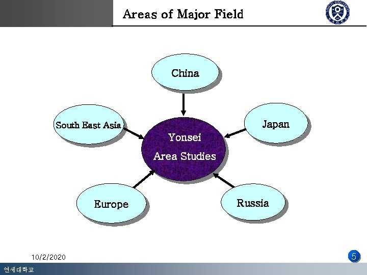 Areas of Major Field China Japan South East Asia Yonsei Area Studies Europe Russia
