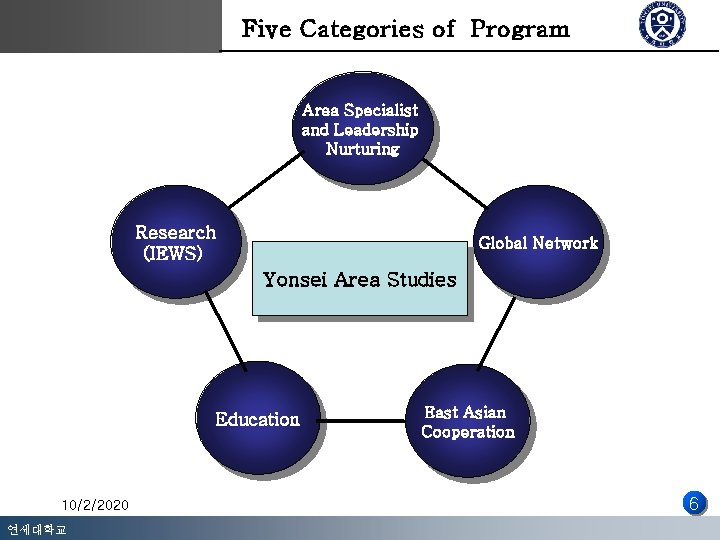 Five Categories of Program Area Specialist and Leadership Nurturing Research (IEWS) Global Network Yonsei