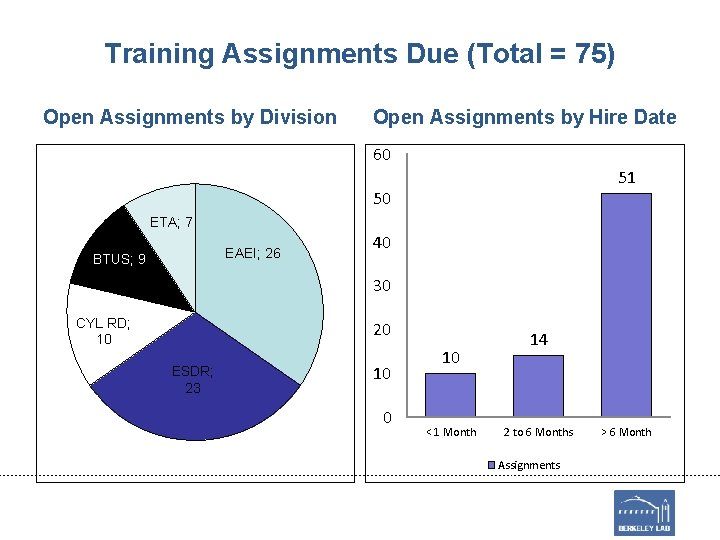 Training Assignments Due (Total = 75) Open Assignments by Division Open Assignments by Hire