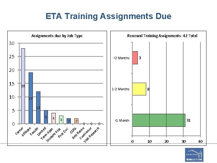 ETA Training Assignments Due Assignments due by Job Type Renewal Training Assignments- 42 Total