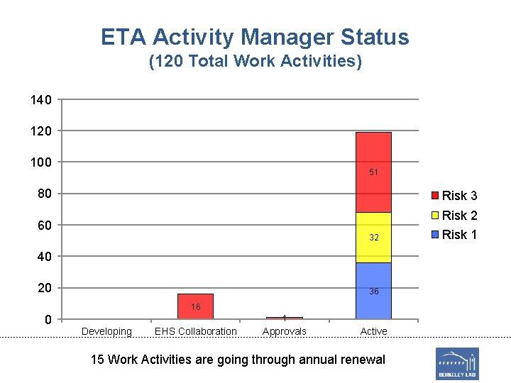 ETA Activity Manager Status (120 Total Work Activities) 140 120 100 51 80 Risk