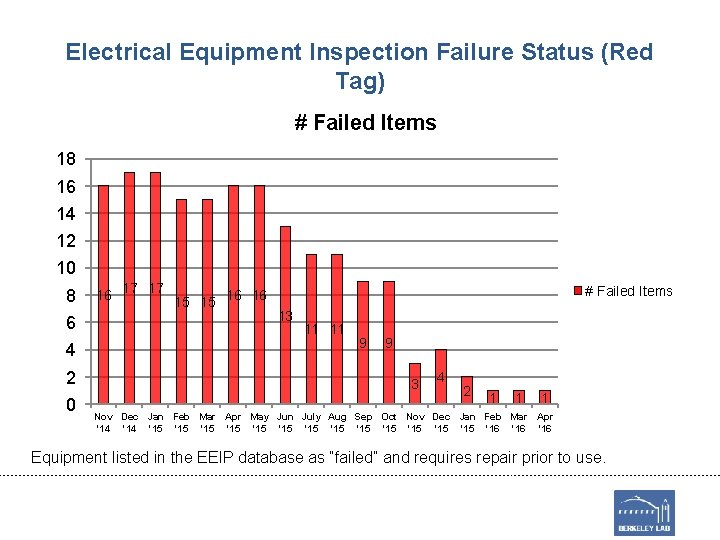 Electrical Equipment Inspection Failure Status (Red Tag) # Failed Items 18 16 14 12
