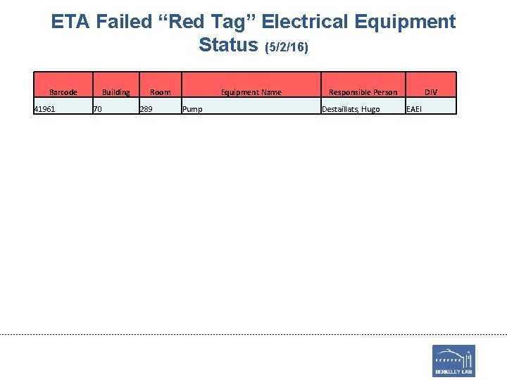 """ETA Failed """"Red Tag"""" Electrical Equipment Status (5/2/16) Barcode 41961 Building 70 Room 289"""