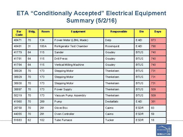 "ETA ""Conditionally Accepted"" Electrical Equipment Summary (5/2/16) Bar Code Bldg. Room Equipment Responsible Div"