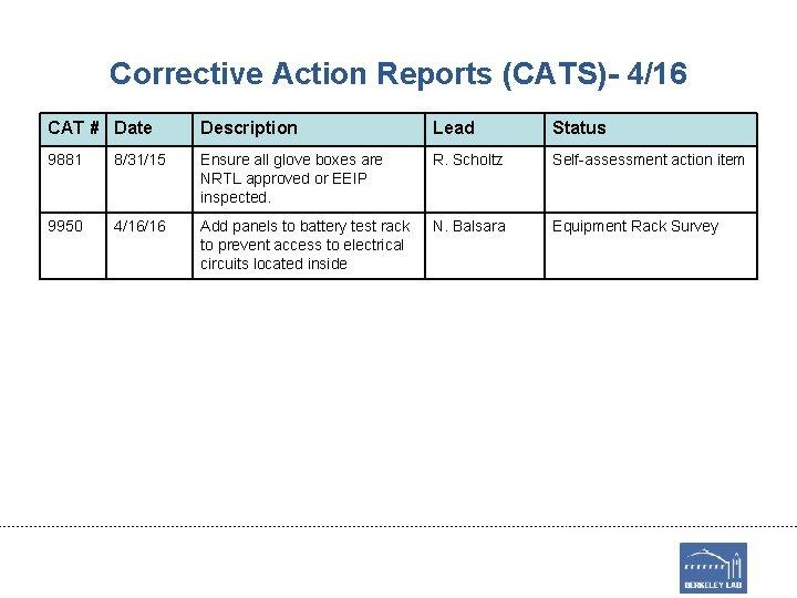 Corrective Action Reports (CATS)- 4/16 CAT # Date Description Lead Status 9881 8/31/15 Ensure