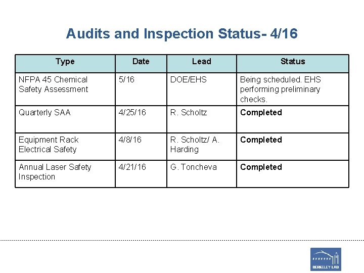 Audits and Inspection Status- 4/16 Type Date Lead Status NFPA 45 Chemical Safety Assessment