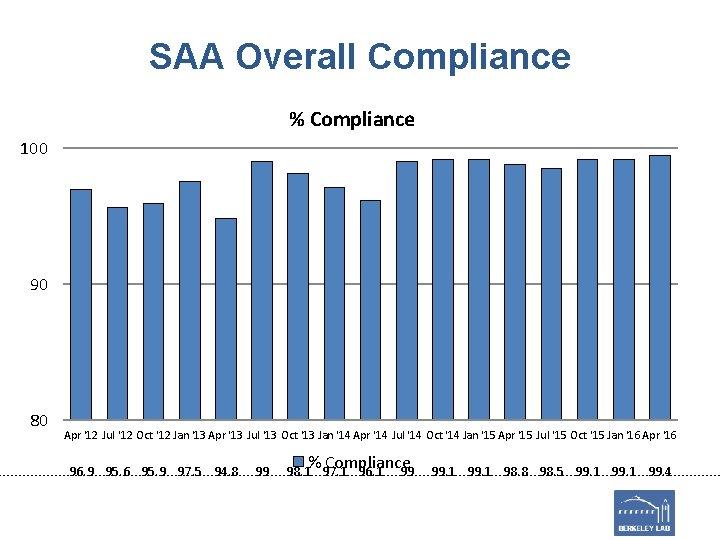 SAA Overall Compliance % Compliance 100 90 80 Apr '12 Jul '12 Oct '12
