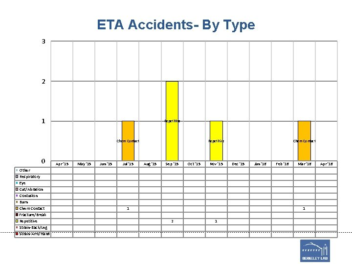 ETA Accidents- By Type 3 2 1 Repetitive Chem Contact 0 Other Respiratory Eye