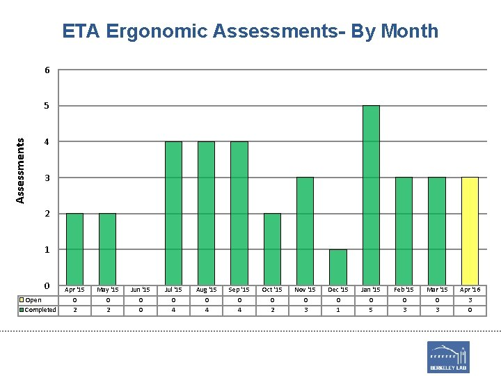 ETA Ergonomic Assessments- By Month 6 Assessments 5 4 3 2 1 0 Open