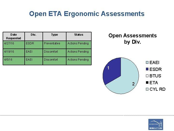Open ETA Ergonomic Assessments Date Requested Div. Type Status 4/27/16 ESDR Preventative Actions Pending
