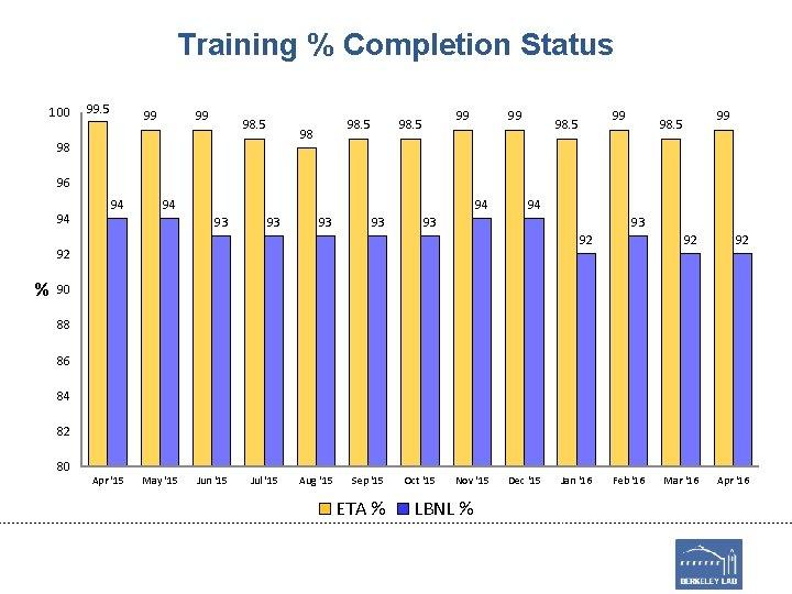 Training % Completion Status 100 99. 5 99 99 98. 5 98 98 99