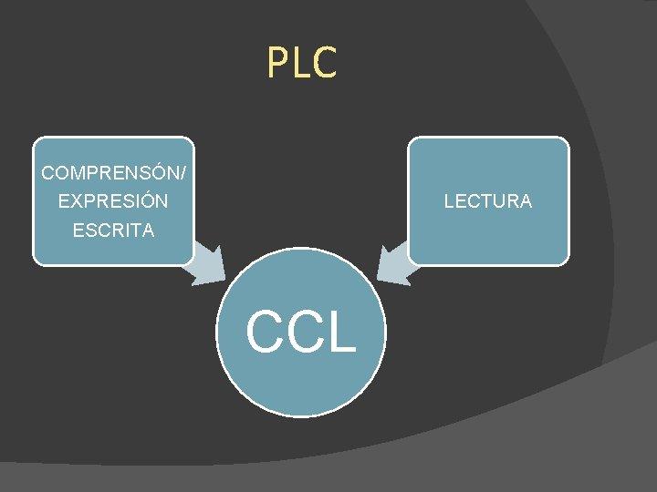 PLC COMPRENSÓN/ EXPRESIÓN ESCRITA LECTURA CCL