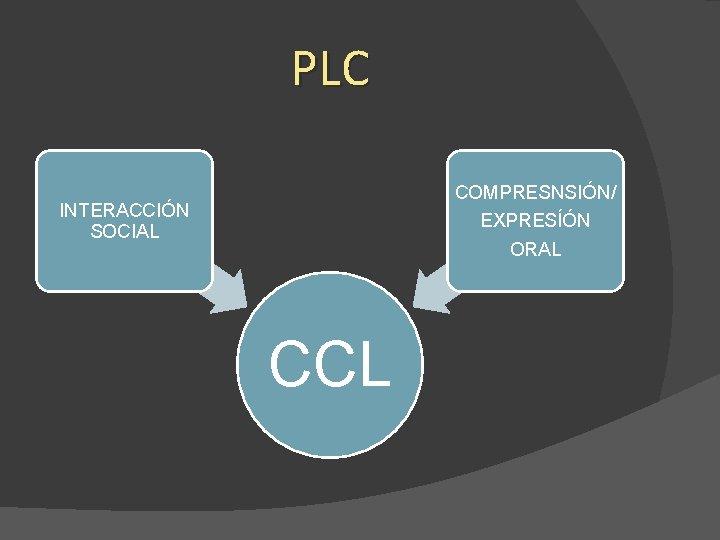 PLC COMPRESNSIÓN/ INTERACCIÓN SOCIAL EXPRESÍÓN ORAL CCL