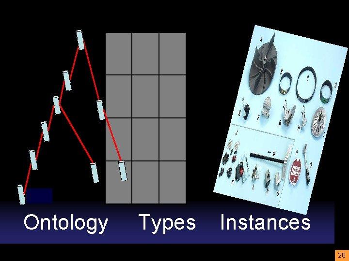 Ontology Types Instances 20