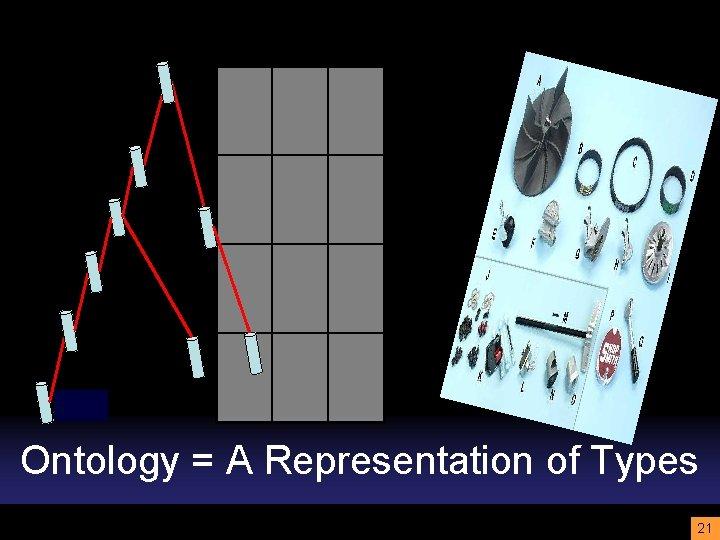 Ontology = A Representation of Types 21