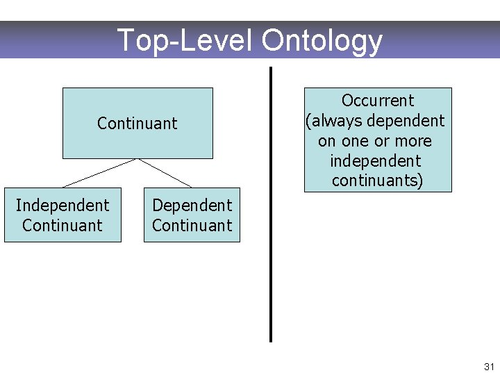 Top-Level Ontology Continuant Independent Continuant Occurrent (always dependent on one or more independent continuants)