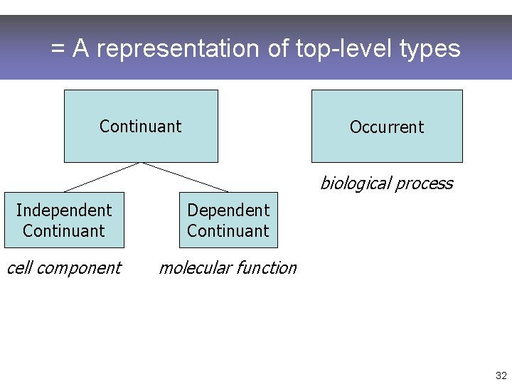 = A representation of top-level types Continuant Occurrent biological process Independent Continuant Dependent Continuant