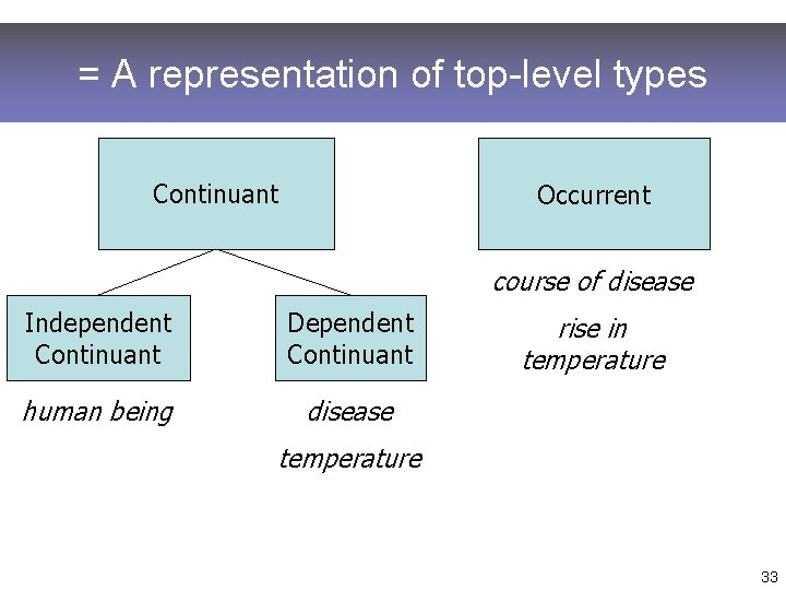 = A representation of top-level types Continuant Occurrent course of disease Independent Continuant Dependent