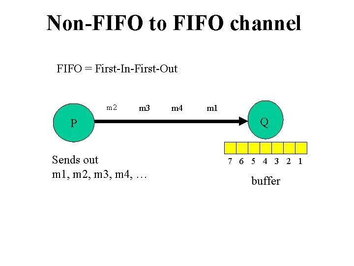 Non-FIFO to FIFO channel FIFO = First-In-First-Out m 2 m 3 P Sends out