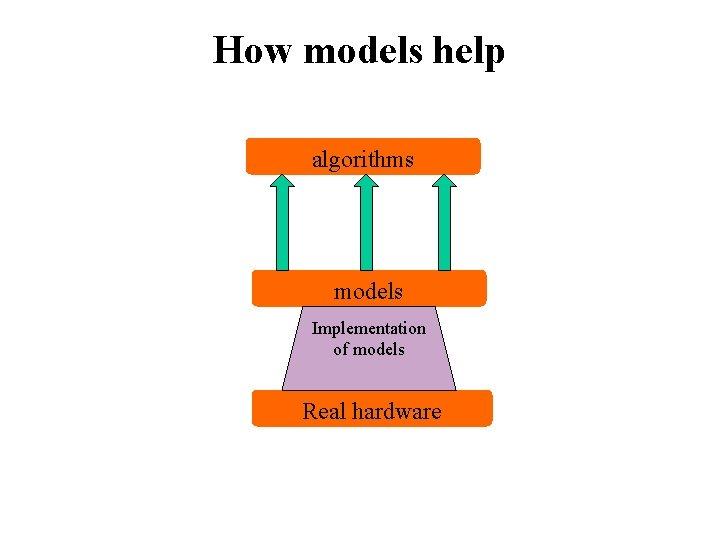 How models help algorithms models Implementation of models Real hardware