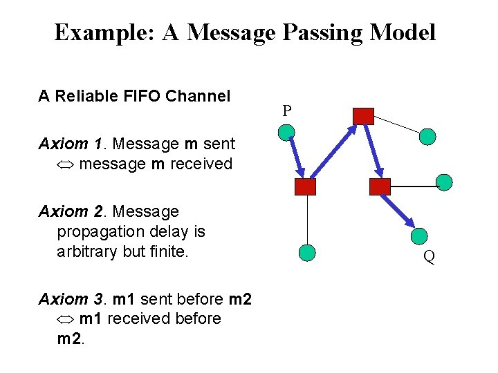 Example: A Message Passing Model A Reliable FIFO Channel P Axiom 1. Message m