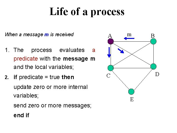 Life of a process When a message m is received A m B 1.